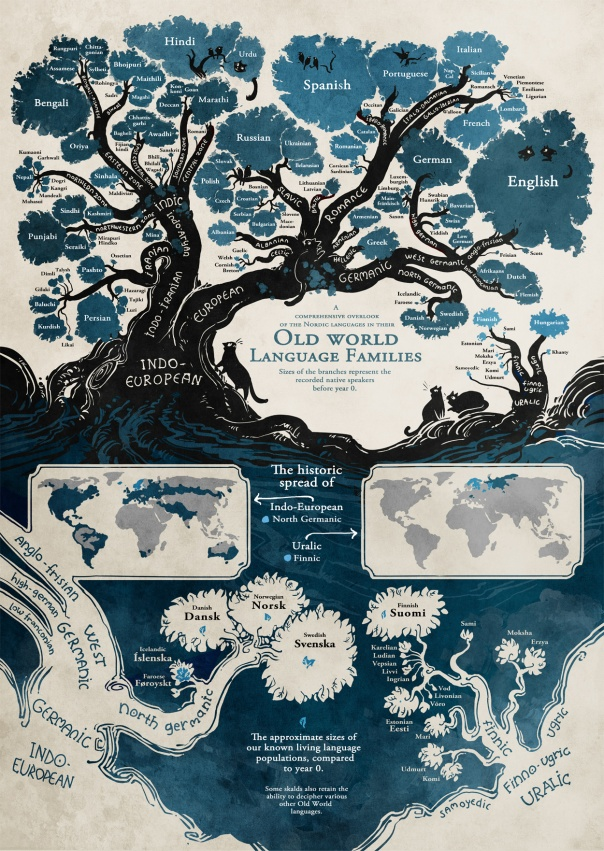 language tree